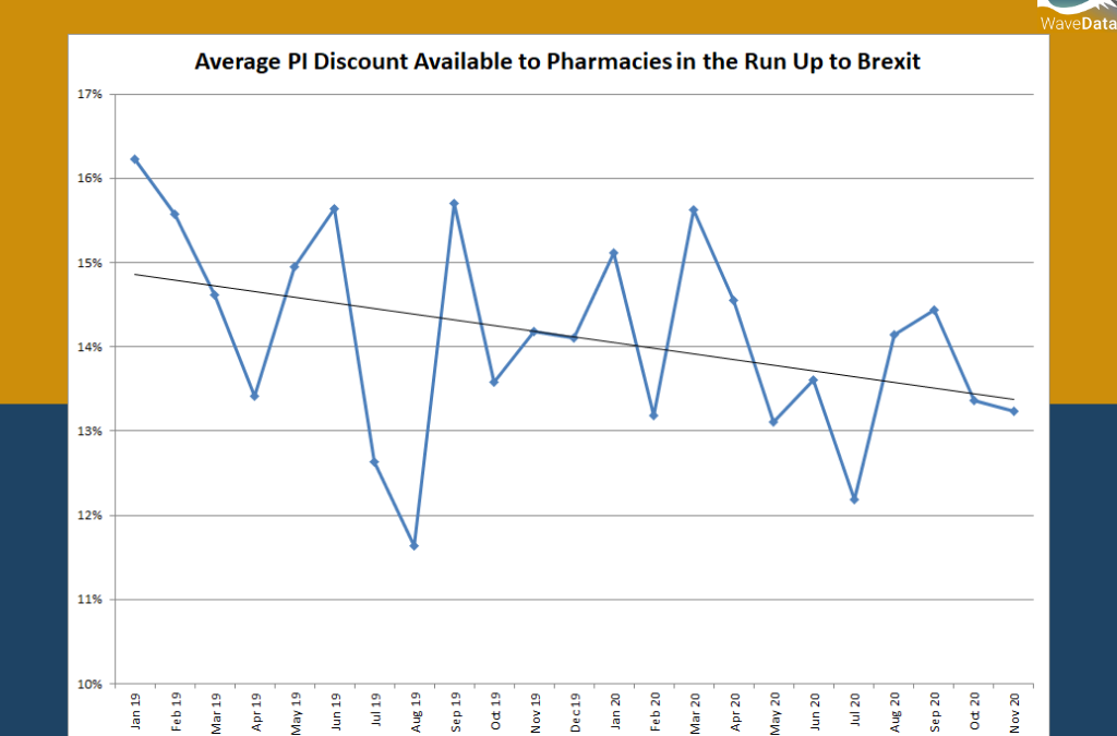 Average PI Discount Available to Pharmacies in the Run Up to Brexit