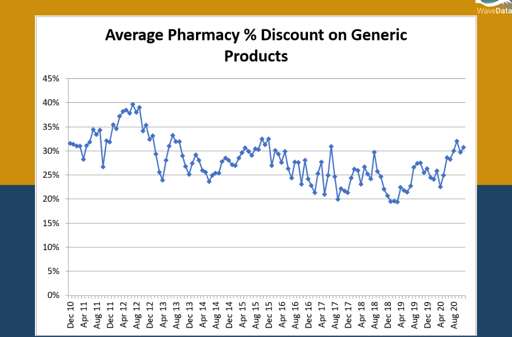 Average Pharmacy Discount of Generic Products