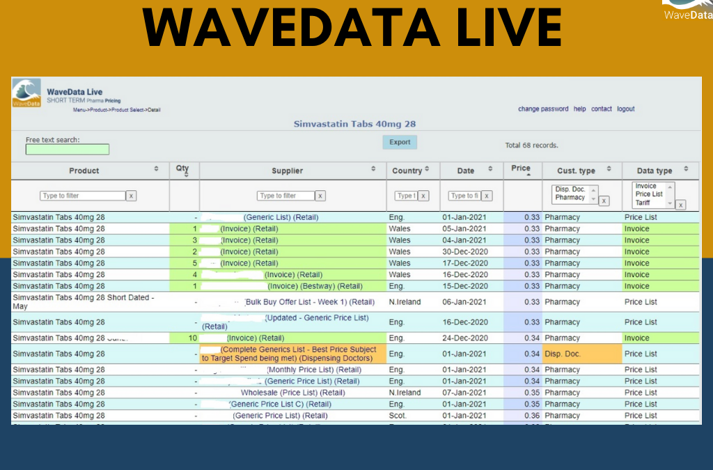 A slice of data of the Generic durg – Simvastatin 40mg 28 from WaveData Live