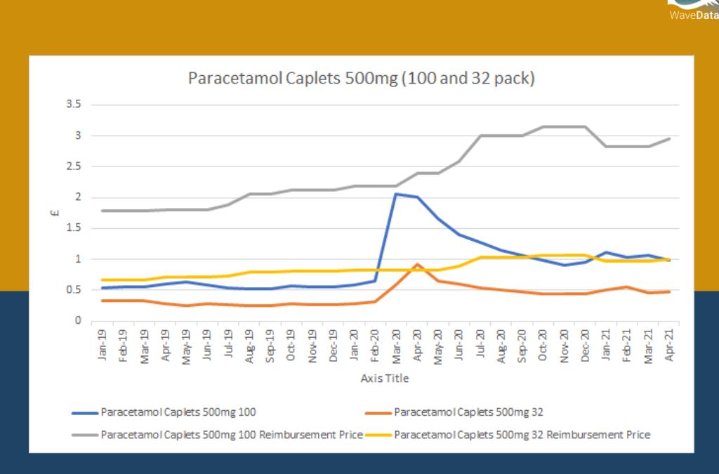 Paracetamol Caplets 500mg