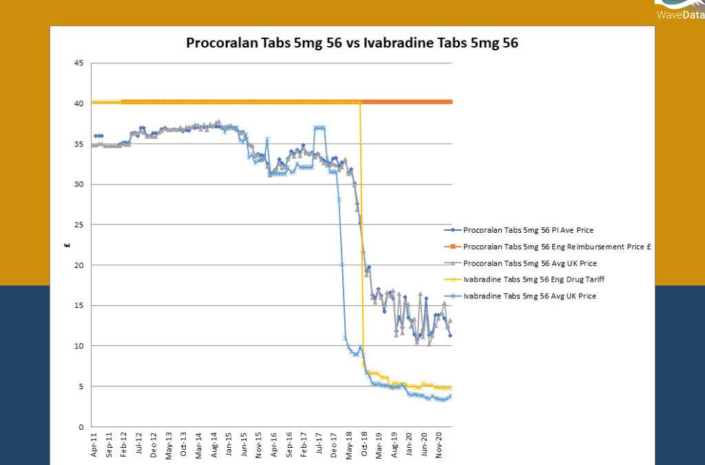 Procoralan Tabs 5mg 56 vs Ivabradine Tabs 5mg 56