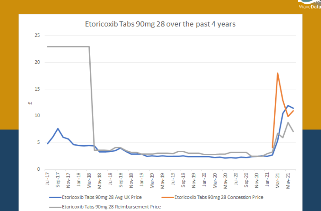 Etoricoxib Tabs 90mg 28